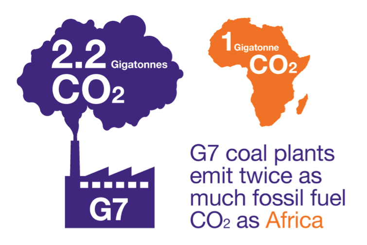 Source: Oxfam 2015, Let Them Eat Coal